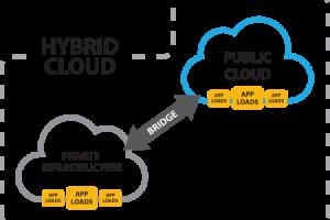 Apa Itu Hybrid Cloud Hosting?