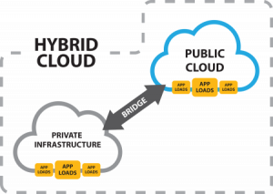 Apa Itu Hybrid Cloud Hosting?
